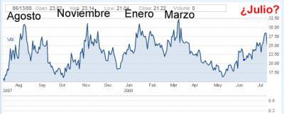20080717101712-volatilidad-julio-2008.jpg