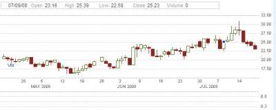 20080721223915-volatilidad-mayo-julio.jpg