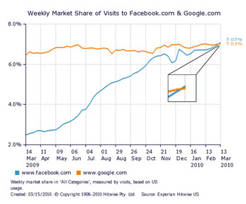 20100316223450-facebook-vs-google.jpg