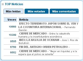 20110318215419-fernando-damian-articulos-ranking-noticias-1.jpg